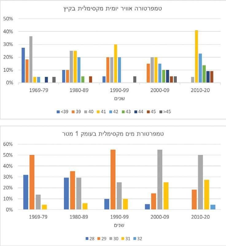 """איור 1. שינויים ארוכי טווח במהלך חודשי הקיץ בשנים 1969-2020 בטמפרטורת האוויר היומית המקסימלית באזור הכינרת (איור עליון) ושל טמפרטורת המים בעומק 1 מ' (איור תחתון). המקרא בשני האיורים מציג את הטמפרטורות של כל עמודה. טמפרטורת המים נמדדו במסגרת תוכנית הניטור של הכינרת הנערך במימון רשות המים. נתוני טמפרטורת האוויר התקבלו מהשמ""""ט."""