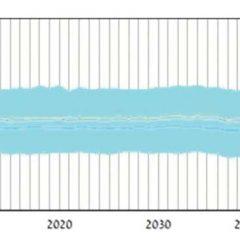 ההשלכות הצפויות של שינויי אקלים על טמפרטורת מי הכינרת